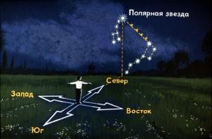 Определение направления Киблы по полярной звезде