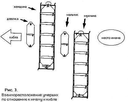 Схема как делать намаз